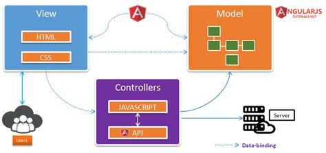 design pattern used in angularjs angular more angular 2 more why angularjs angular