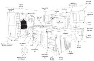 Kitchen Cabinet Diagram Showroom Frequently Asked Questions Diy Kitchens Advice