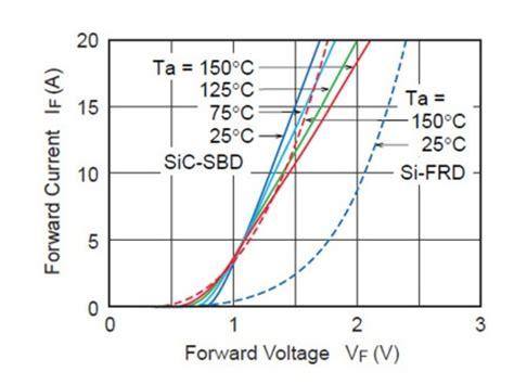 diode forward voltage temperature temperature dependence of diode forward voltage 28 images color temperature dependence of