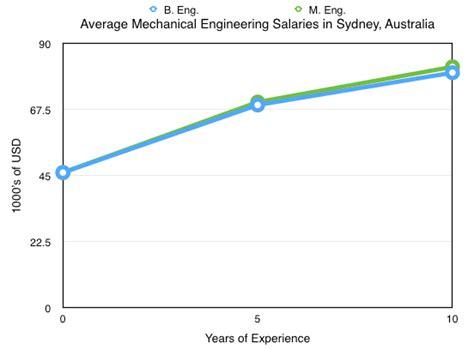 design engineer 5 years experience salary mechanical engineering salary study my worldwide
