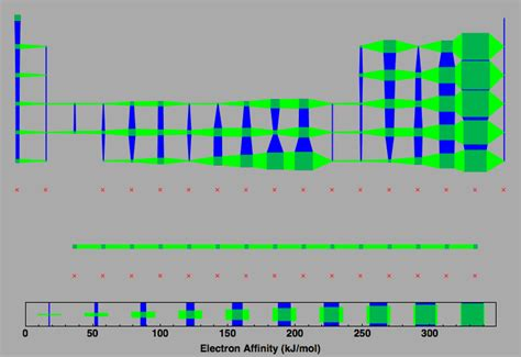 Electron Affinity Periodic Table by Electron Affinity Of Elements Driverlayer Search Engine