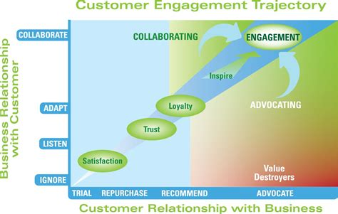 customer experience vs customer engagement a ccocouncil org chief customer officer council the
