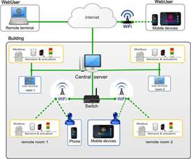 home automation system home automation using wsn with