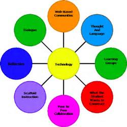 How does or can technology enhance the application of these theories