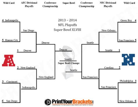 printable nfl playoff schedule 2014 dates search results for bracket nfl playoffs printable 2014