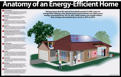 energy efficient homes the american energy and environment project efficiency first