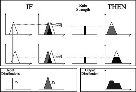 pattern classification problems and fuzzy sets fuzzy sets and pattern recognition