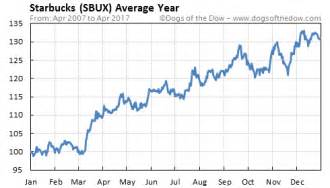 Image result for sbux stock