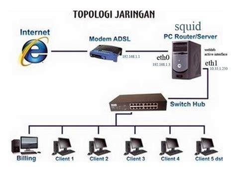 membuat jaringan lan dengan topologi bus topologi jaringan rifqi s blog