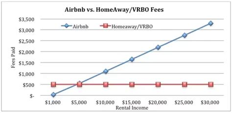 airbnb fee who is airbnb s biggest competition quora