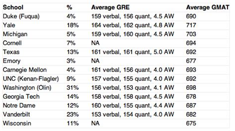 Average Gre Yale Mba by Schools Accepting Lower Gre Scores