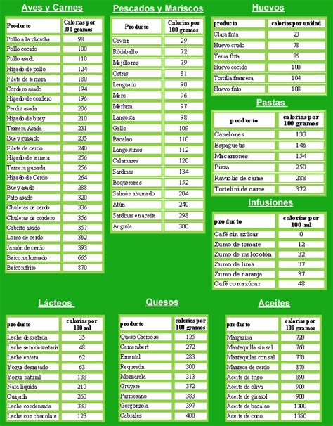 tabla calorica de alimentos tu alimento tu medicina