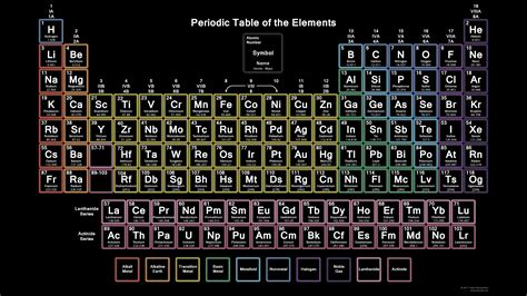 chemistry periodic table of elements wallpaper www