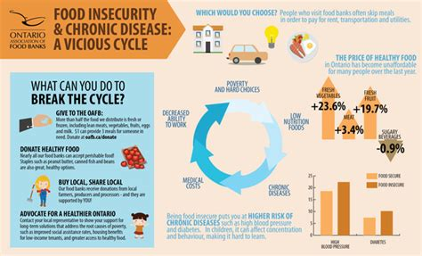 Food Pantry Statistics by Poverty Creates A Vicious Cycle Of Food Insecurity And
