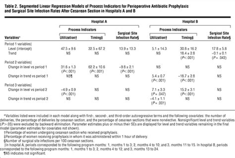 Antibiotic Prophylaxis For Cesarean Section by Reducing Infections Among Undergoing Cesarean