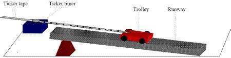 ticker diagram definition acceleration