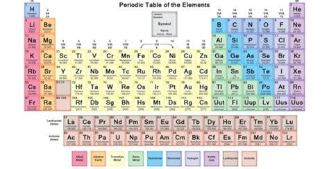 tavola degli elementi chimici la tavola periodica degli elementi o tavola di mendeleev