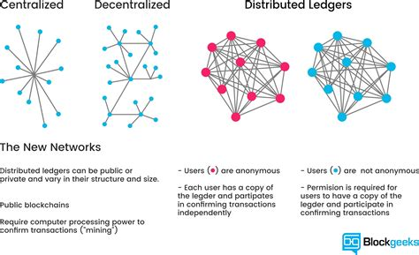 blockchain for beginners understand the blockchain basics and the foundation of bitcoin and cryptocurrencies books what is blockchain technology a step by step guide for