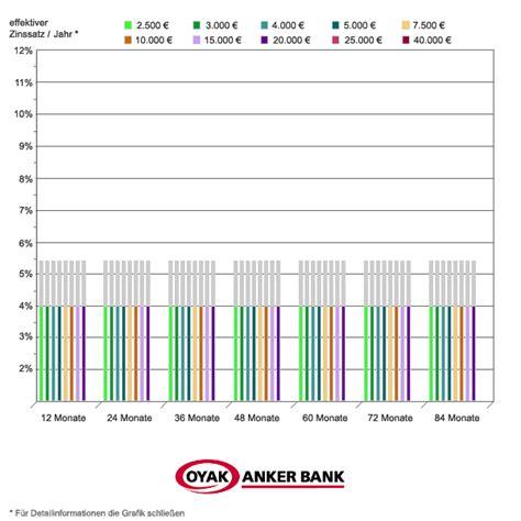 oyak anker bank kredit der oyak anker bank mit aktuellen zinsen und