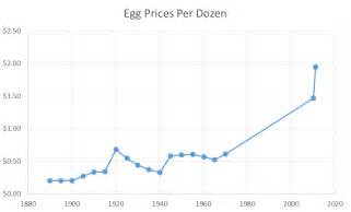 Price Of Everything You Wanted To About Egg Prices This Easter