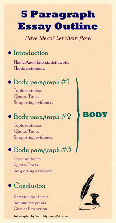 Academic Writing Essay Structure by Academic Essay Autodidaktikos