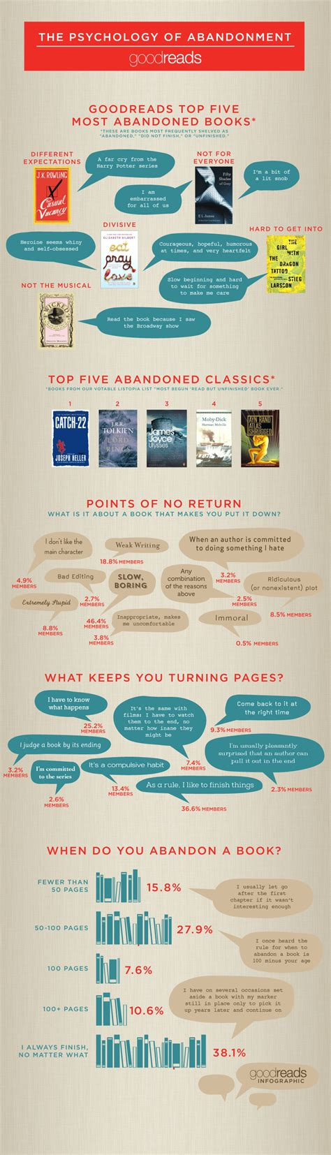 the abanonded books the psychology of abandonment infographic by goodreads