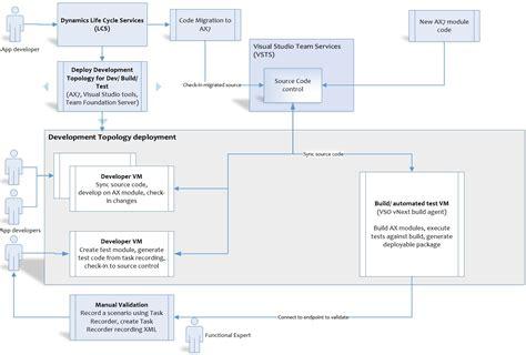 Test Automation Estimation Template Images Template Design Ideas Selenium Automation Estimation Template