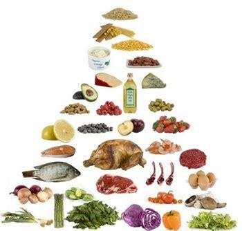 alimenti dieta a zona dieta zona 40 30 30 dieta a zona alimenti favorevoli