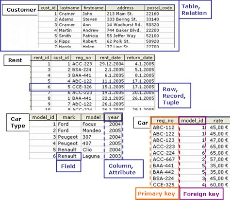 normalization in database with exle tables concepts of relational database winstudent