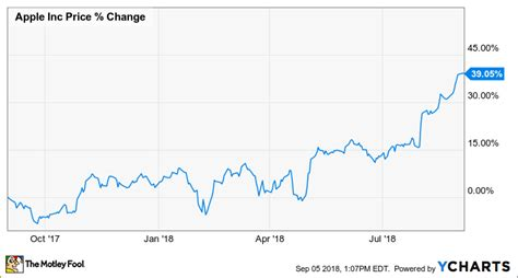 apple inc stock why apple inc stock popped 19 6 in august the motley fool