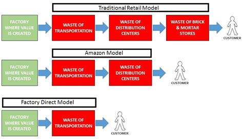 amazon valuation amazon s temporary moment in the sun manufacturing