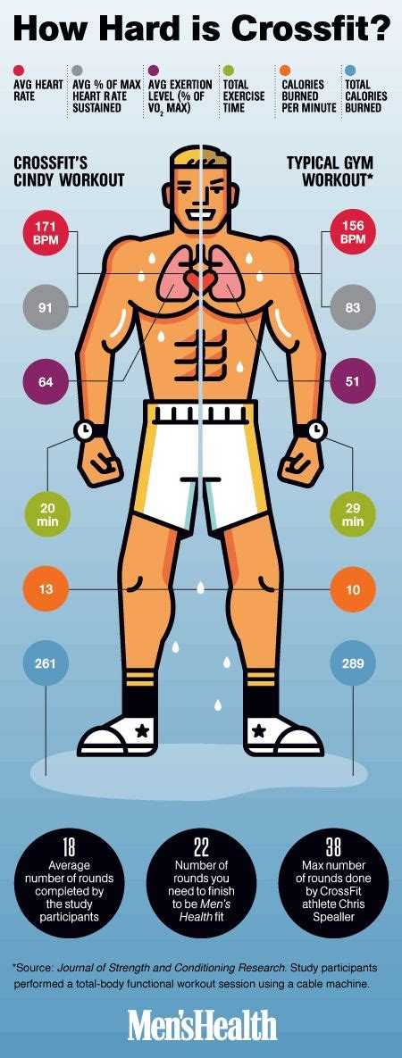 how many calories does bench press burn best 25 benchmark crossfit ideas on pinterest