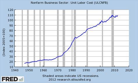 Original Jobb Minsk Kemeja Blue the new arthurian economics kaminska and unit labor cost