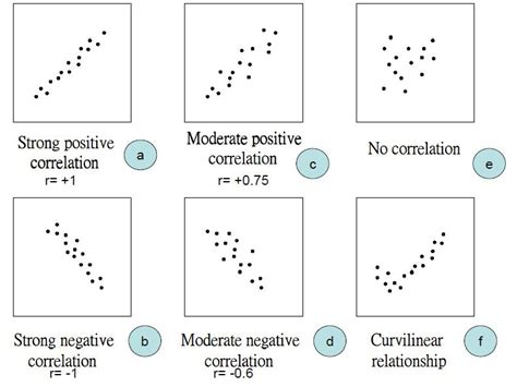 scatter diagram calculator correlation calculations c to f