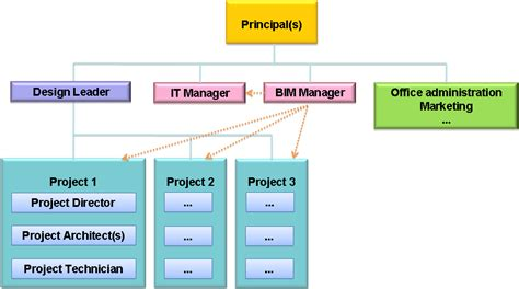 organizational workflow typical structure of a large practice help center