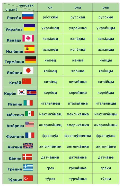 language ru russian language nationality обозначение национальностей
