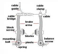 Brake System On A Bike Bicycles Maintenance And Repair Brakes Adjusting