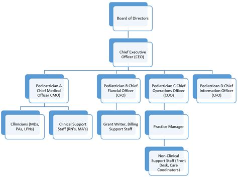staffing pattern meaning in kannada organizational charts