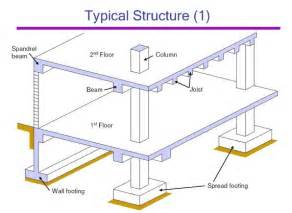 what is pedestal in civil engineering what is spandrel beam quora