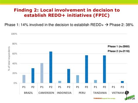 design phase indonesia local participatin in redd lessons from cameroon