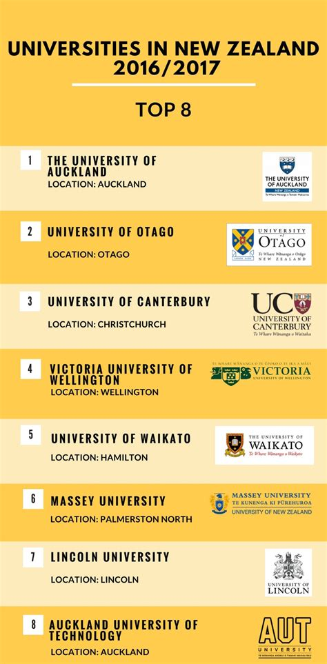 List Of Universities In New Zealand For Mba by Study In New Zealand Find New Zealand Universities With