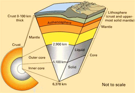 section of the lithosphere that carries crust tectonic plates boundaries main boundary types