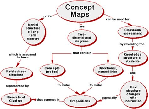 what is a concept map cl 1 field tested learning assessment guide flag cats concept mapping