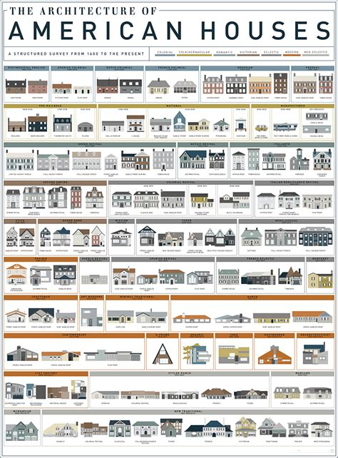 housing styles an art print by pop chart lab featuring 121 american house