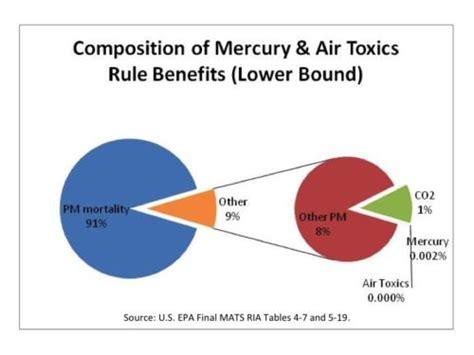 epa s mercury regulation isn t really about regulating