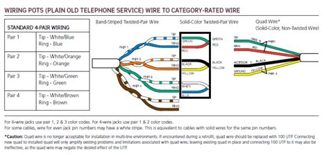 telephone color code what to do if the wires in your wall dont match