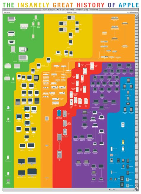 layout strategy of apple infographic of the day the rebirth of apple s product