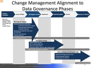 data governance project plan template test evaluation master plan template hashdoc edge