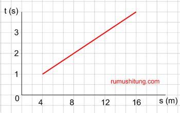 cara membuat grafik persamaan garis lurus dengan m s excel persamaan garis lurus matematika smp kelas 8