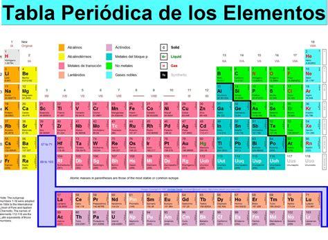 imagenes simbolos quimicos simbolos quimicos tabla periodica info taringa